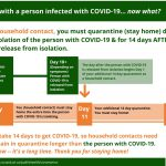Living With a Person Infected With Covid-19